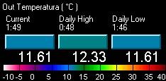 Temperatura actual, mínima y máxima, del día.