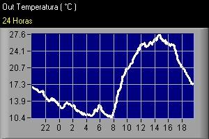 Temperatura y Velocidad del viento últimas 24 horas. Se actualiza cada 30 minutos.